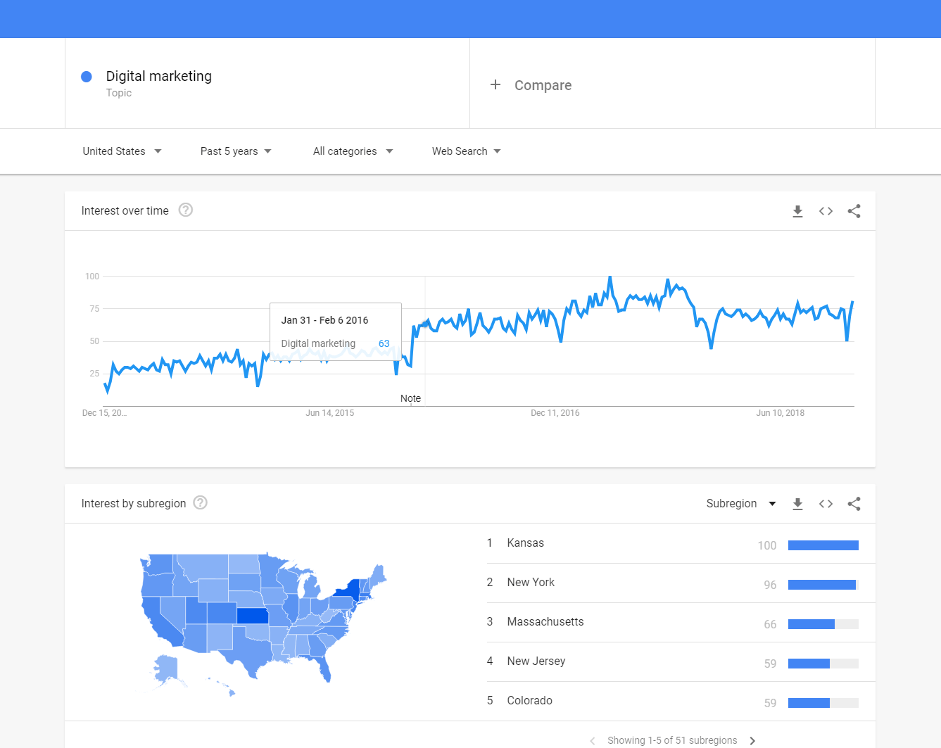 google trend for finding the niche