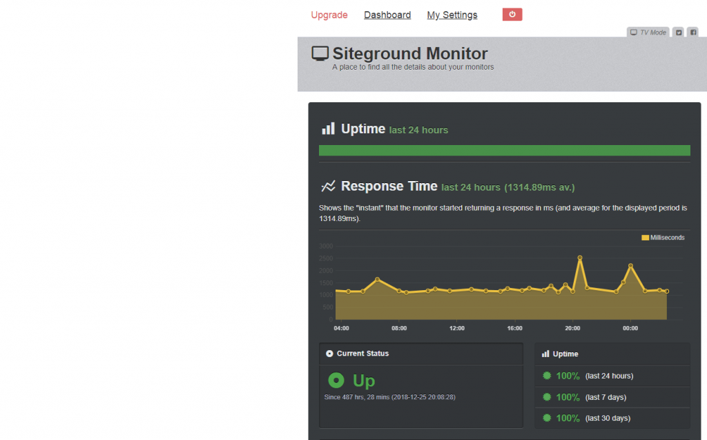 siteground review: uptime 2