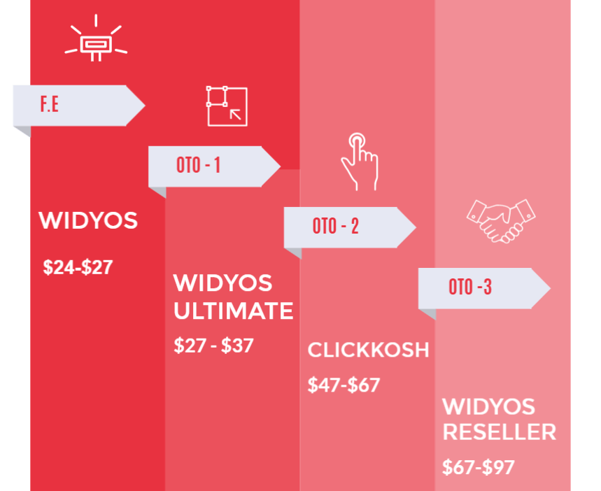 Widyos Review OTO Funnel