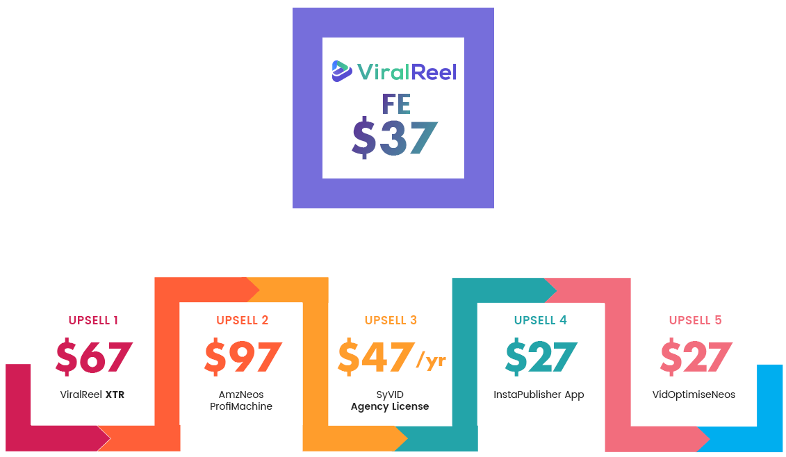 ViralReel Review Pricing