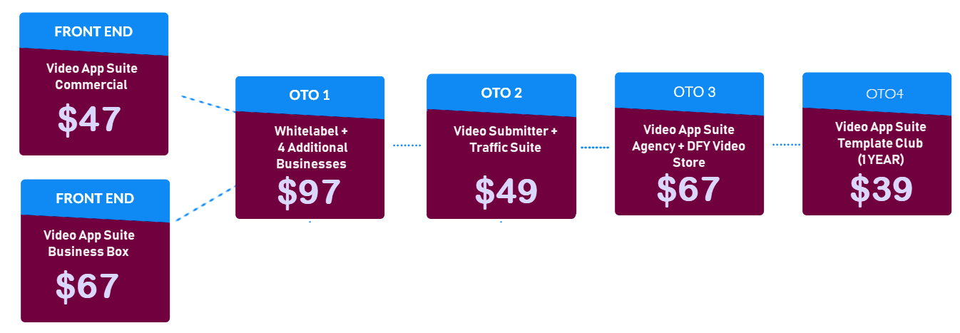 Video-App-Suite-Review-Pricing