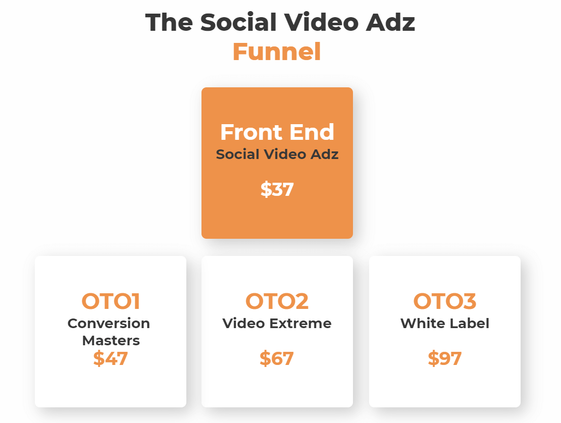 Social Video Adz Review Funnels Pricing