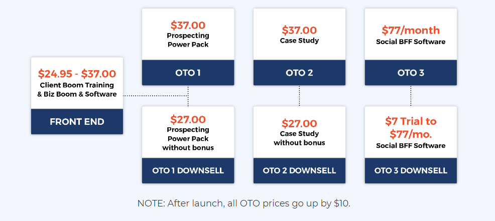Client Boom Review OTO pricing