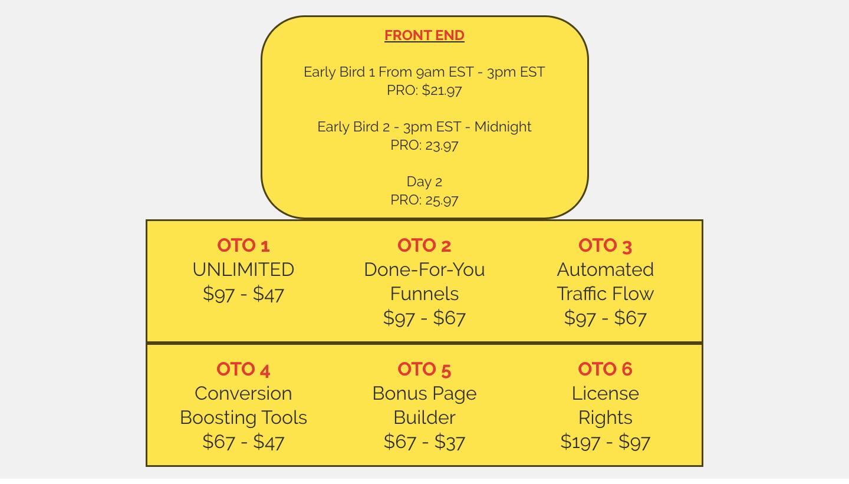 freebiecommissions OTO'S