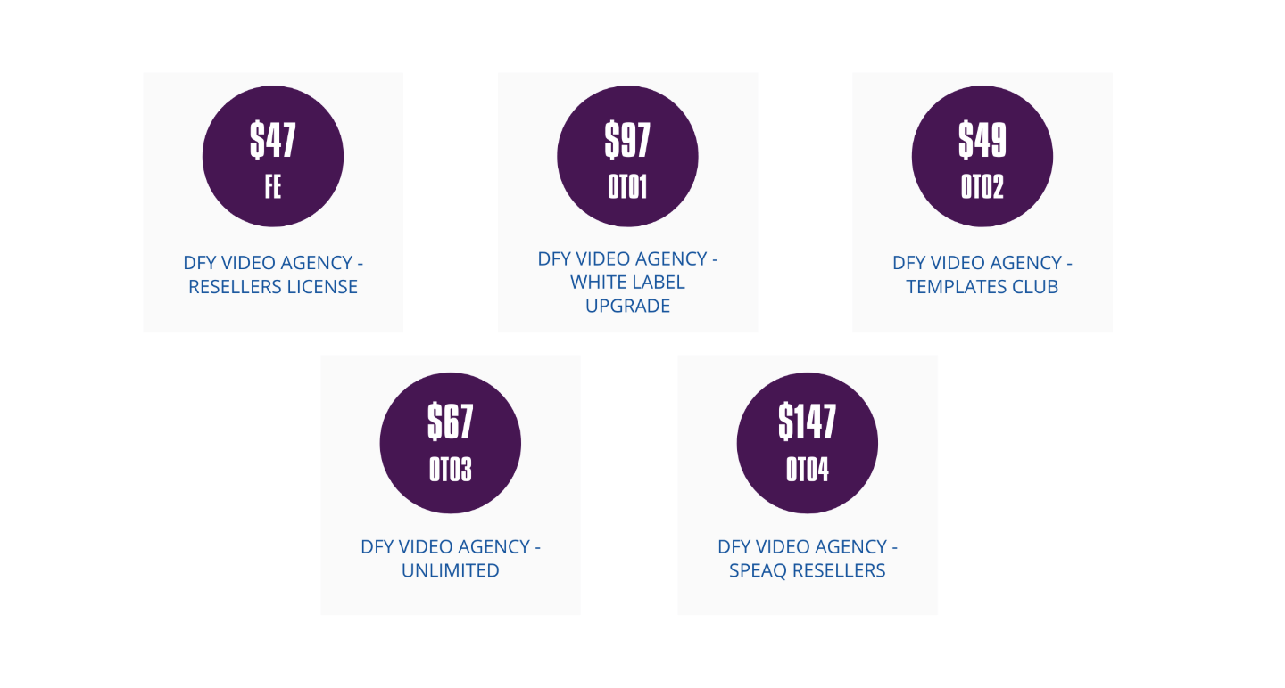 DFY Video Agency OTO