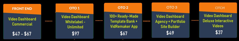Video Dashboard OTO review Funnel