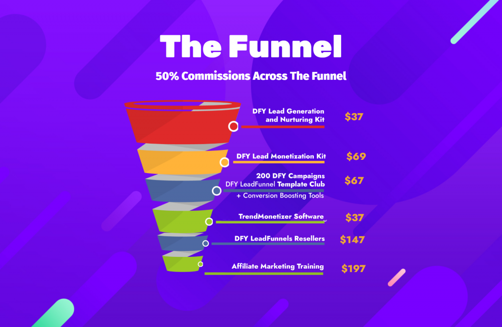 DFY Lead Funnel Review